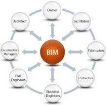 BIM -> Hype of trend?