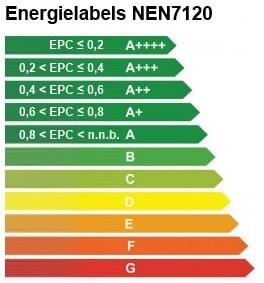 EPC berekening - Energielabel - NEN7120