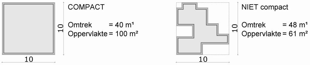 Compact-bouwen-EPC-berekening
