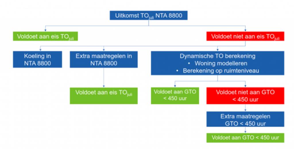 TiMaX schema TOjuli eis